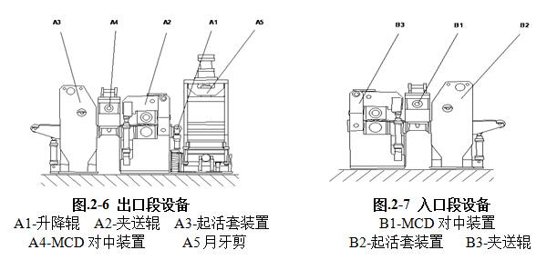 激光焊机出口/入口段结构图