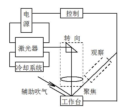 (弧光灯泵浦;激光二极管